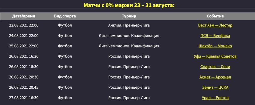0% маржа